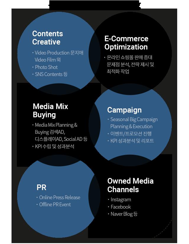 통합 Didital Marketing